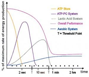 energetski sistem grafik