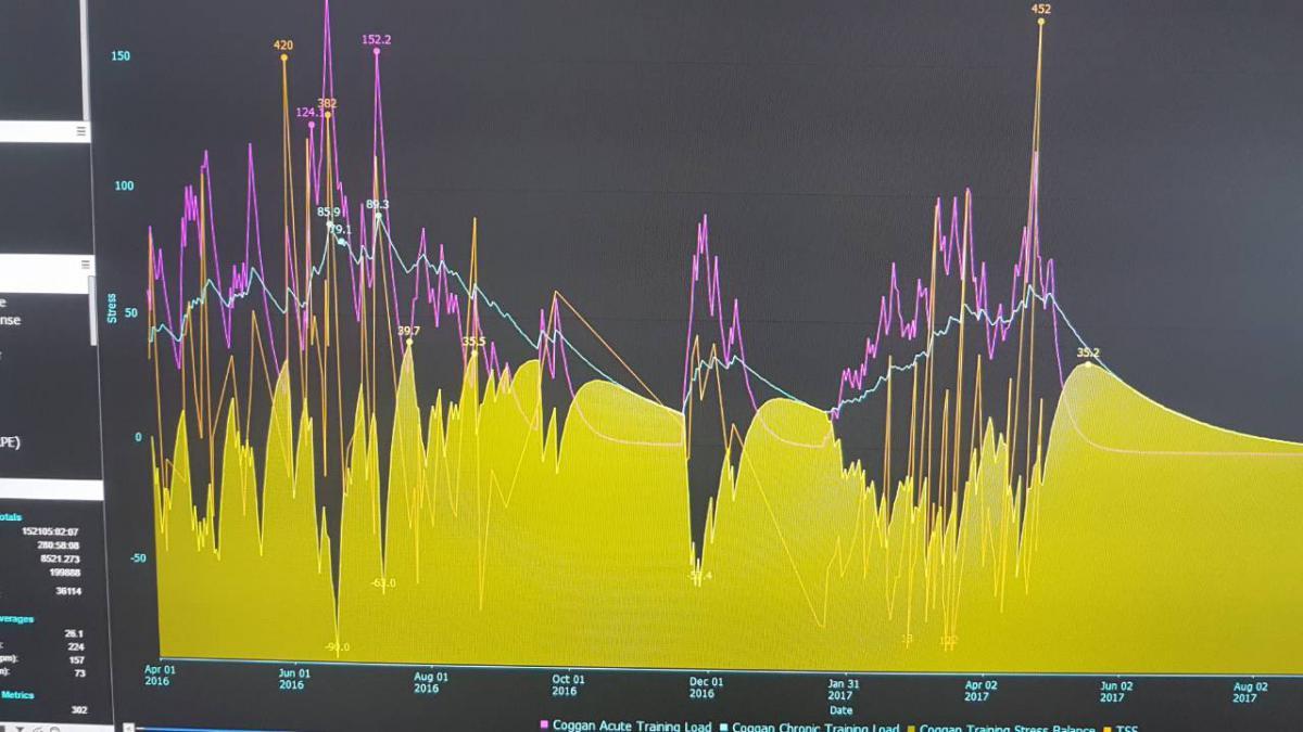 Pauermetar - Merač Snage - Treniranje Grafikon